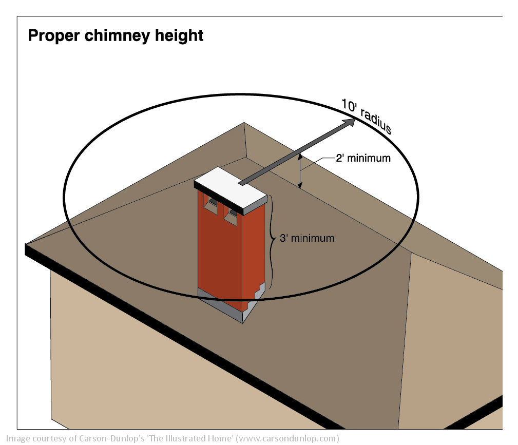 Chimney Height 3 2 10 Rule Rehome Inspections Blog